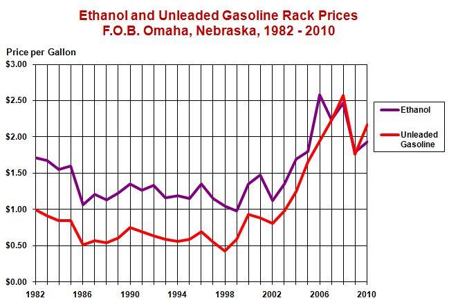 Rack Price of Ethanol versus Gasoline