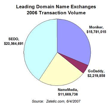 Domain Name Exchange Rankings, from Zetetic.com