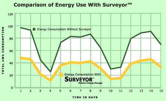 ¿Cuanta electricidad consume un PC?