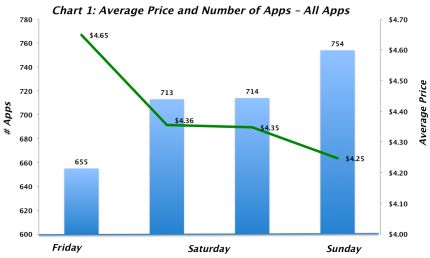 Early iPhone App Store metrics: Free iPhone apps get better
