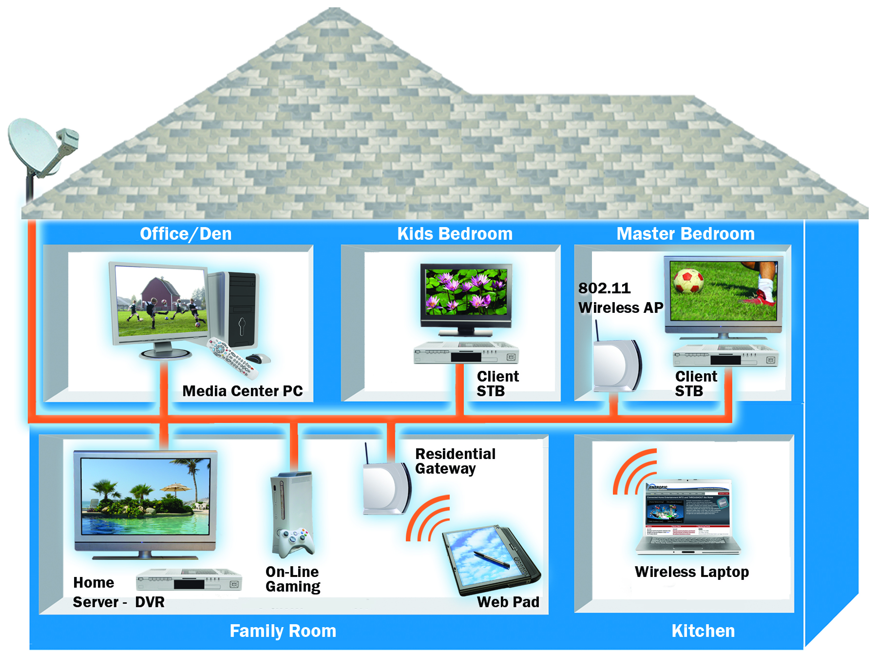 Wiring Your House For Satellite Tv - House Wiring Diagram Symbols •