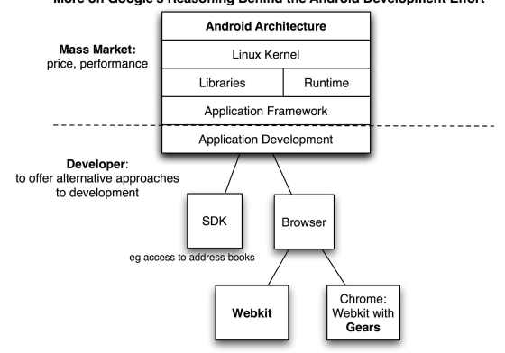 Android roundup: Google's web-wide plan, Ericsson to join