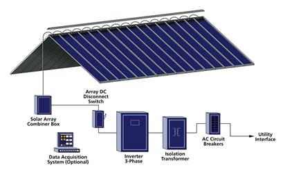 Centria And Uni Solar Carve A Niche In The Architectural