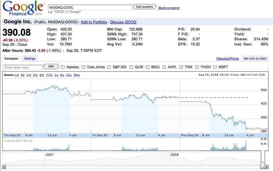 Google stock options price