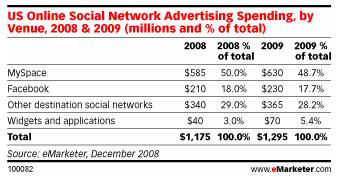 Bild zu: Umsatzprognose für soziale Netzwerke bricht ein