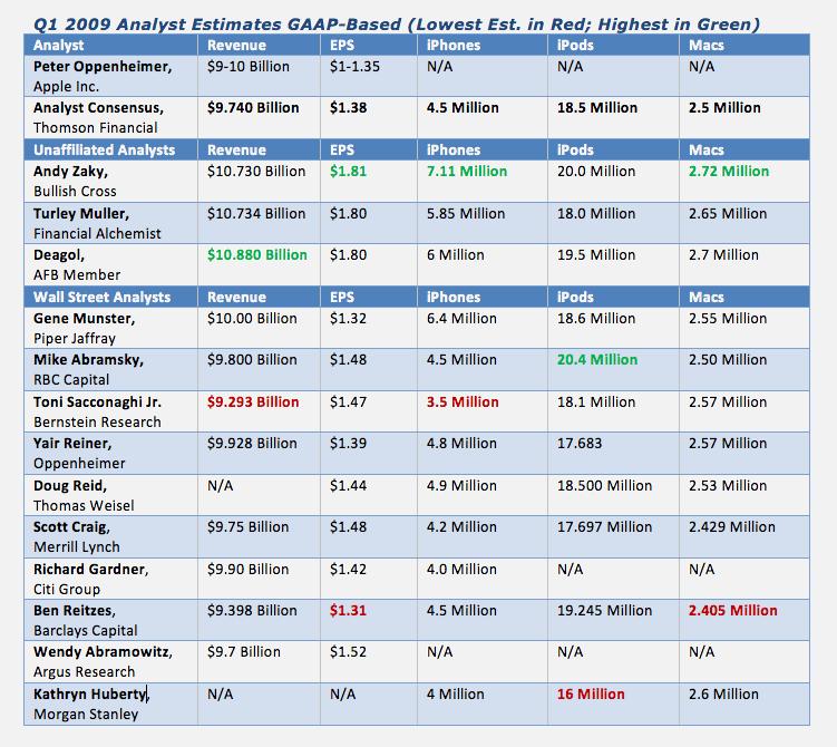 Filing in the GAAP -- an Apple earnings primer   VentureBeat ...