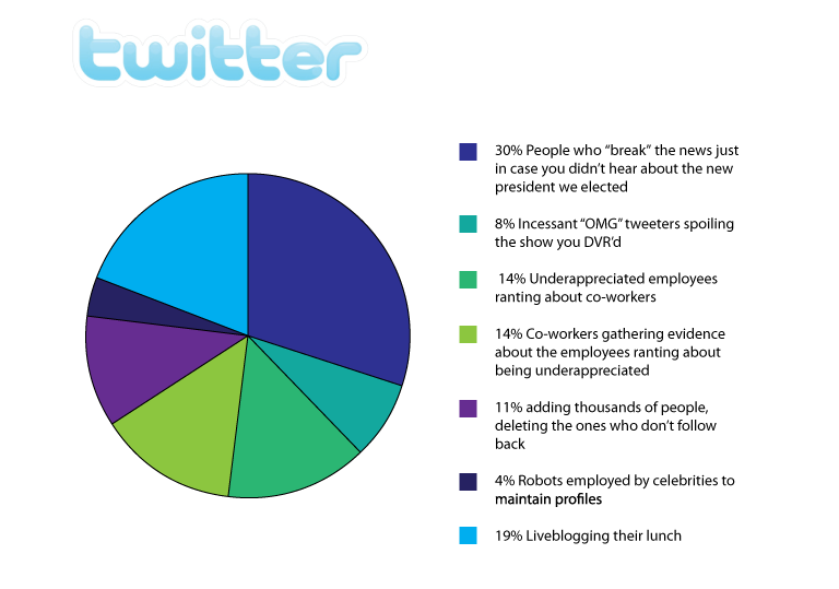 the truth about twitter according to venturebeat