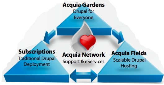 Acquia Developer Center