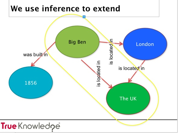 knowledge inference