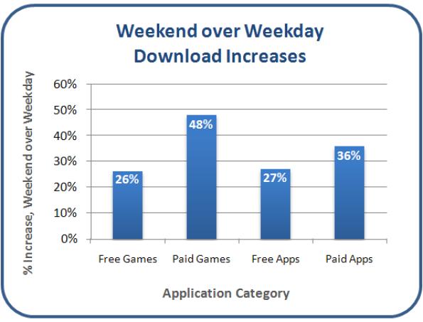 Weekends beat Weakdays for iPhone app sales