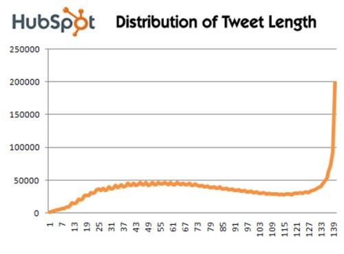 Tweet length chart
