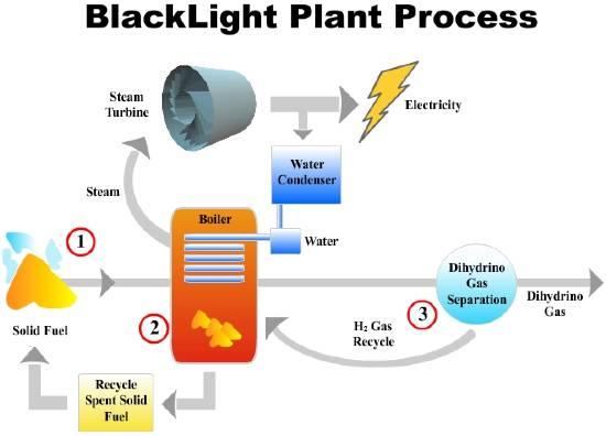 blacklight_plant_process_diagram_550