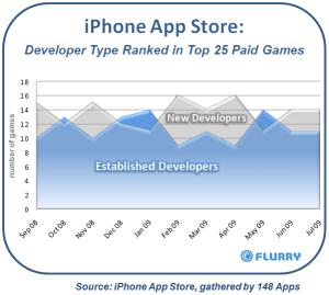 iphone_appstore_new_vs_establishedgamedevs_sep08-jul091