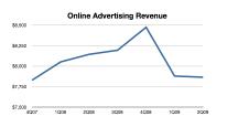 online-ad-rev-fever-chart-2q09