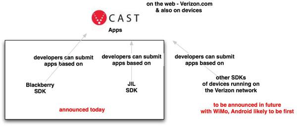 sketch-on-vcast-app-store3