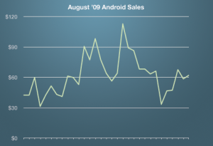 androidsales-aug095