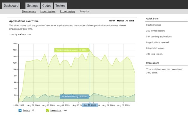 tester-analytics-growth