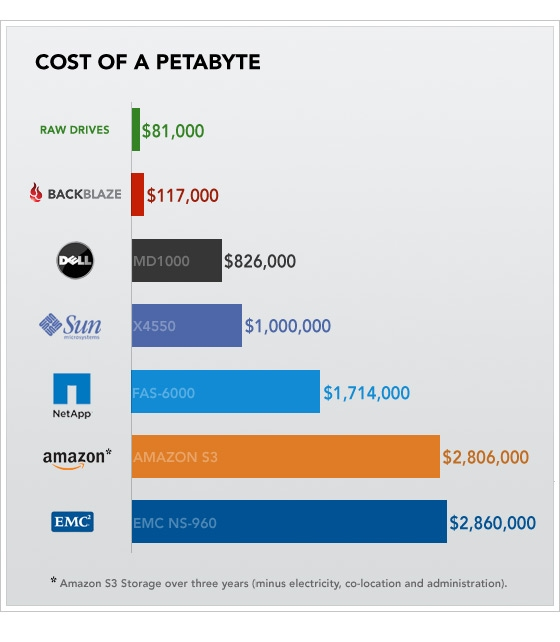 cost-of-a-petabyte-chart