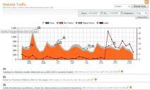hubspot-screen-shot-traffic-events-leads-1