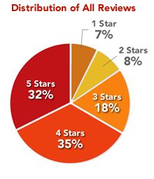 rating_dist_graph