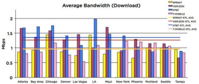 500x_2009_3g_average_download_graphs