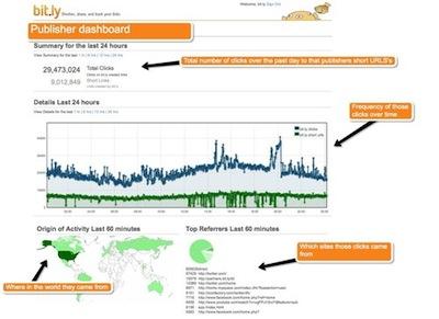 bit.ly pro analytics
