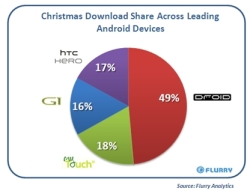 Droid-v-Others-Downloads1