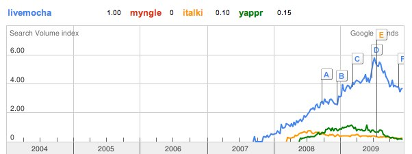 Google Trends_ livemocha, myngle, italki, yappr