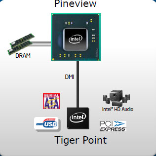 intel pineview