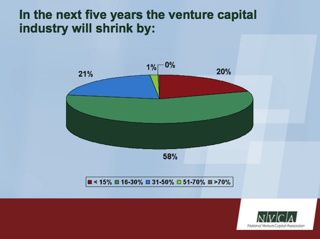 nvca venture contraction
