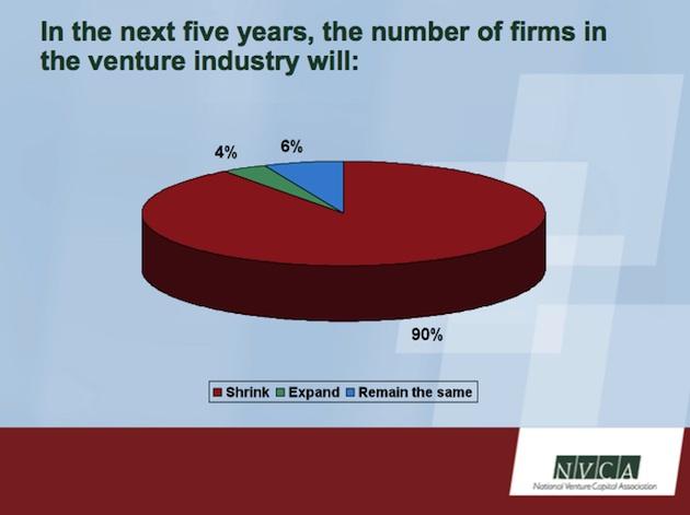 nvca venture industry