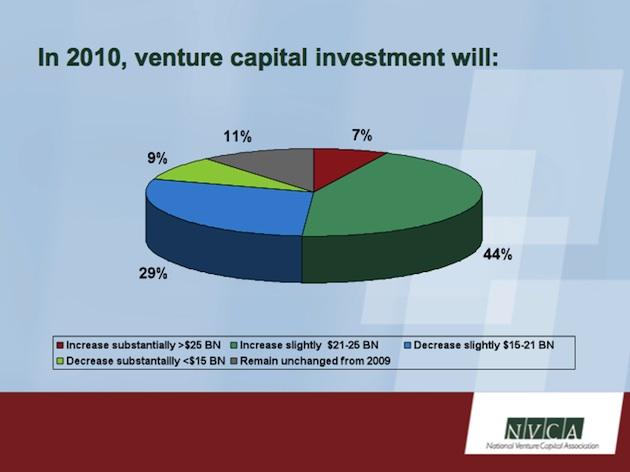 nvca venture investment