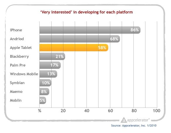 Appcelerator_survey_interest_in_developing_for_each_platform