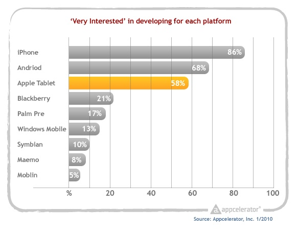 Appcelerator_survey_interest_in_developing_for_each_platform
