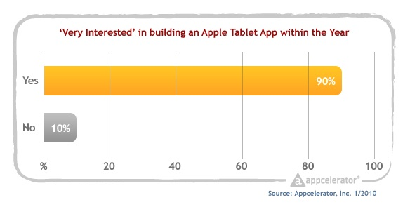Appcelerator_survey_planning_to_develop_tablet_app_within_1_year
