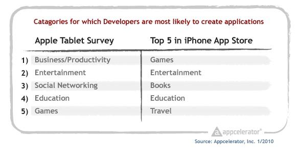 Appcelerator_survey_tablet_category_ranking