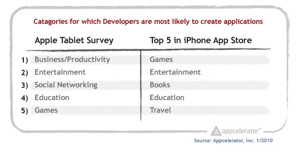 Appcelerator_survey_tablet_category_ranking