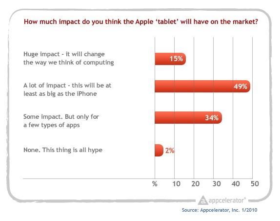 Appcelerator_survey_tablet_impact