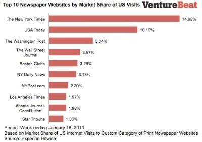 Newspaper_marketshare