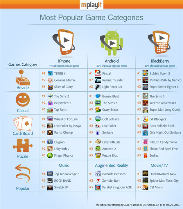 A pretty chart of top apps for iPhone, Android, BlackBerry