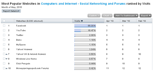 Social networks more popular than search engines in UK ...