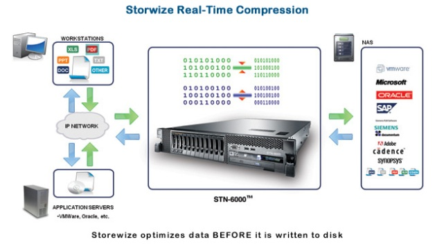 IBM acquires real-time data compression company Storwize