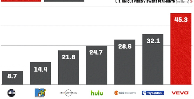 Music video supersite Vevo: Traffic has grown 62 percent