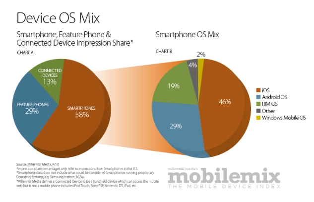 Millenial Media device OS mix for September