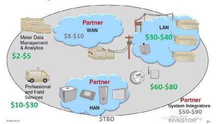 32 companies charging the Super Grid now | VentureBeat