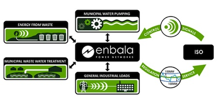 enbala power networks