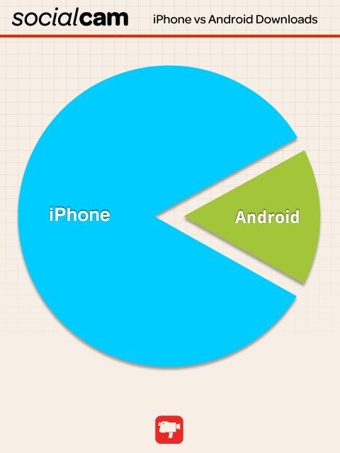 socialcam infographic
