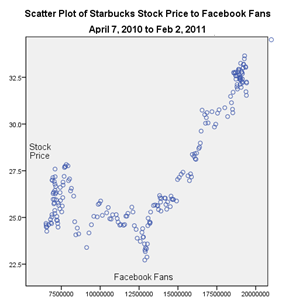 Starbucks stock price and Facebook fans