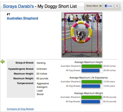 findthebest doggy short list