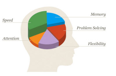 Lumosity raises $32M round for brain games | VentureBeat